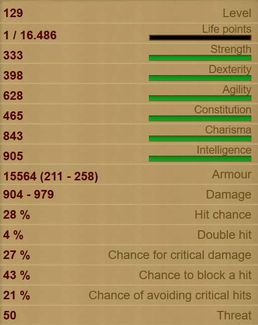 White Witch stats